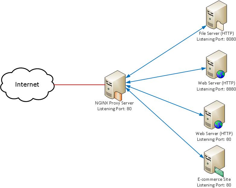 Nginx Proxy with Virtual Hosts / Server Blocks